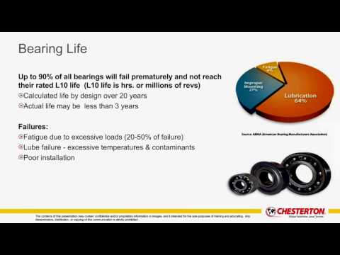 Increase Equipment Reliability with Proper Lubrication A Chesterton Webinar