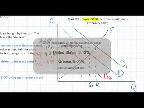 Fiscal Policy: Introduction to Bond Markets and Interest Rate Determination