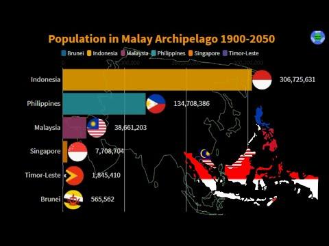 Population of Malay Archipelago 1900 to 2050