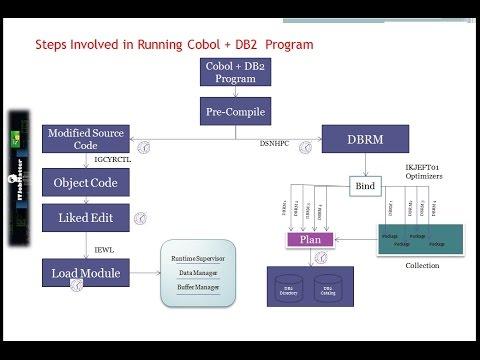 Cobol+DB2 Program Execution Process | job interview training
