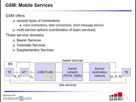 GSM services and architecture   Part 1
