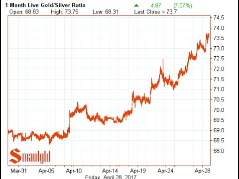 GOLD SILVER RATIO SOARS IN APRIL