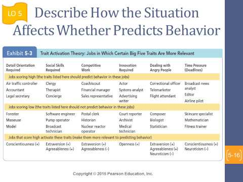 how do big five traits predict work behavior Big five personality dimensions (openness, conscientiousness, extraversion, agreeableness, and neuroticism) are important traits others that are particularly relevant for work behavior include self-efficacy, self-esteem, social monitoring, and proactive personality.