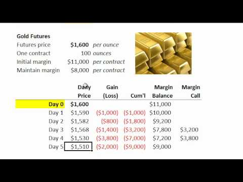 Financial Risk: Margin requirements: FRM Q&A (Futures)