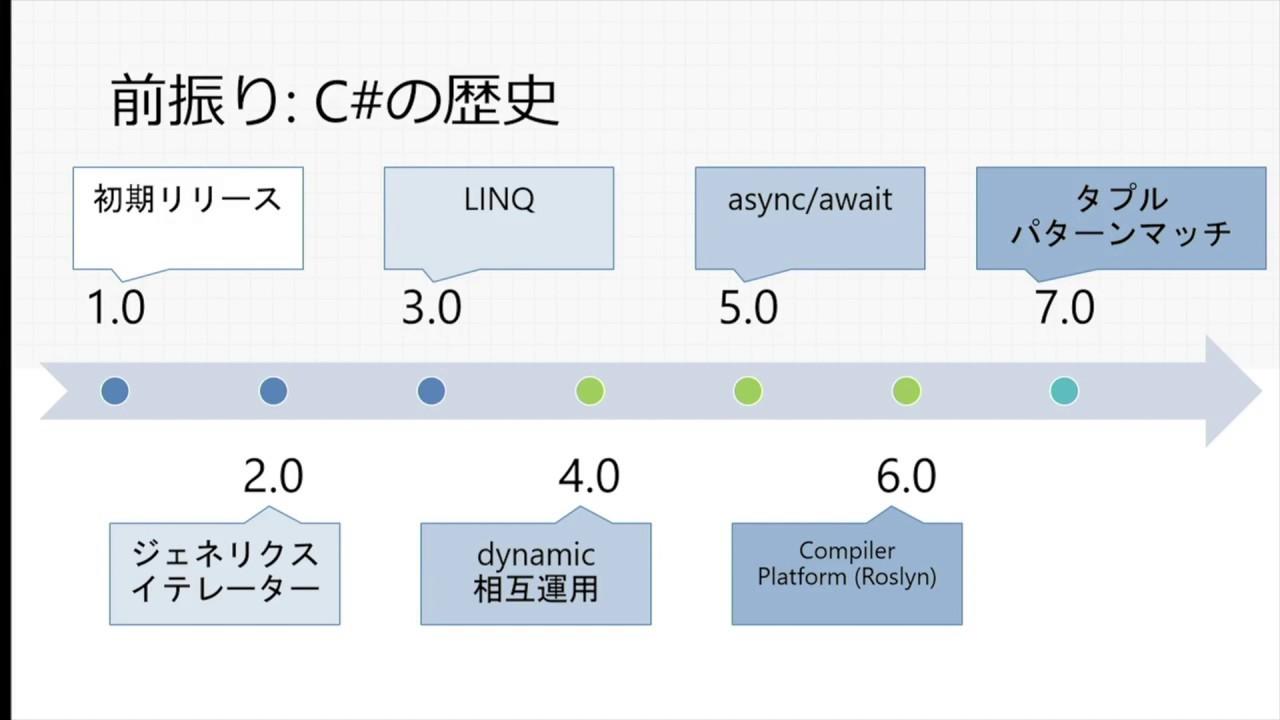 async/await のしくみ