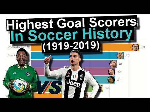 Highest Goal Scorers In Soccer History (1919-2019)