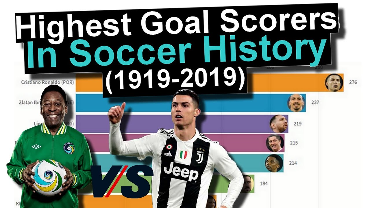 top 10 highest object official indoors mankind football