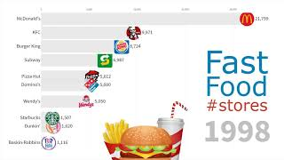 Biggest Fast Food Chains in the World 1970 - 2019