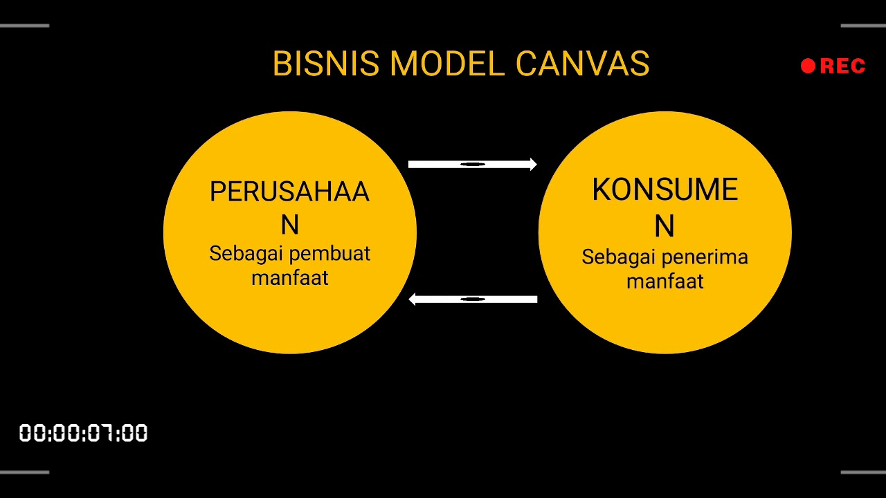 CONTOH BISNIS MODEL CANVAS - YouTube