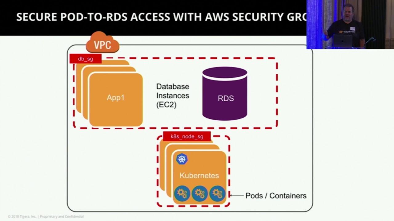 Network Security and Isolation Using Calico on Amazon EKS