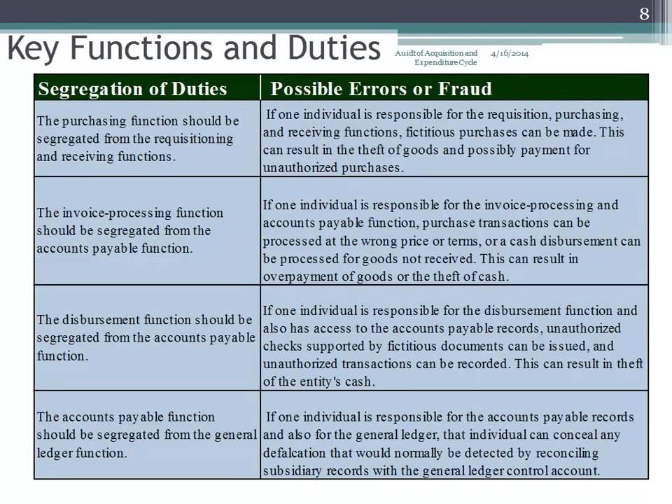 Key Functions  Duties - YouTube