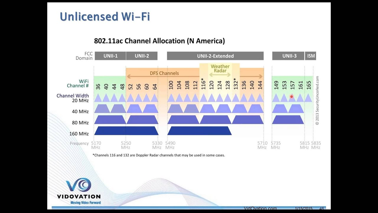 Wireless Video over Wi-Fi - 2 4GHz and 5 GHz