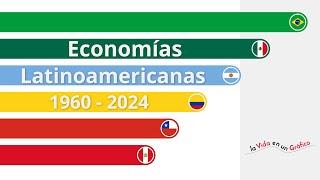 PIB Latinoamérica | Economía comparada | 1960 - 2024
