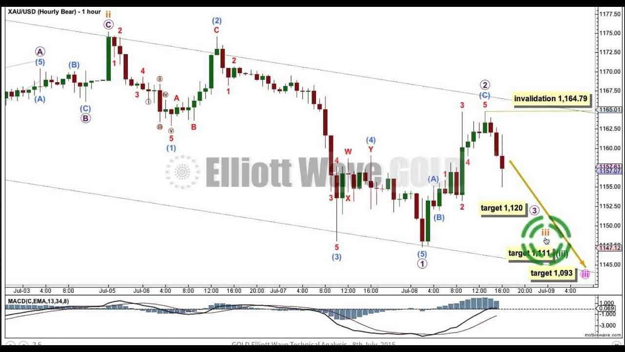 Gold Elliott Wave Technical Analysis 8th July 2015 Youtube