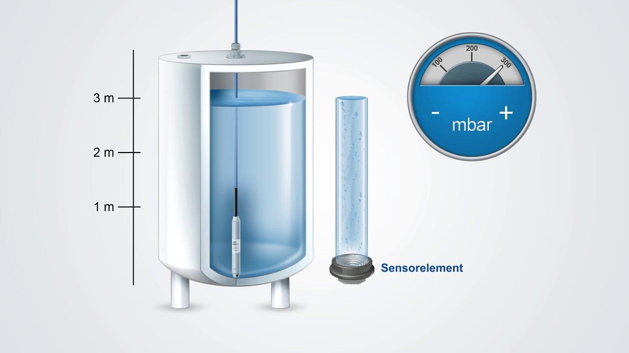 WIKA - Hydrostatische Füllstandsmessung mit Pegelsonde