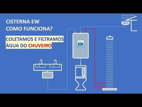 Agora ficou fácil e prático economizar água potável com a Cisterna EW.