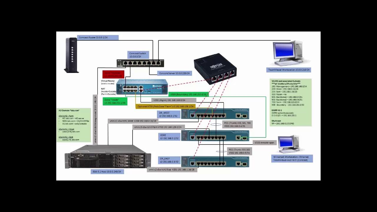 IP Multicast Through a Palo Alto Firewall – Brittany Ladin
