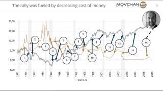 Видео лекция  Управление активами в условиях мира на грани глобальной рецессии