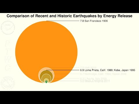 Perspective: a graphical comparison of earthquake energy release