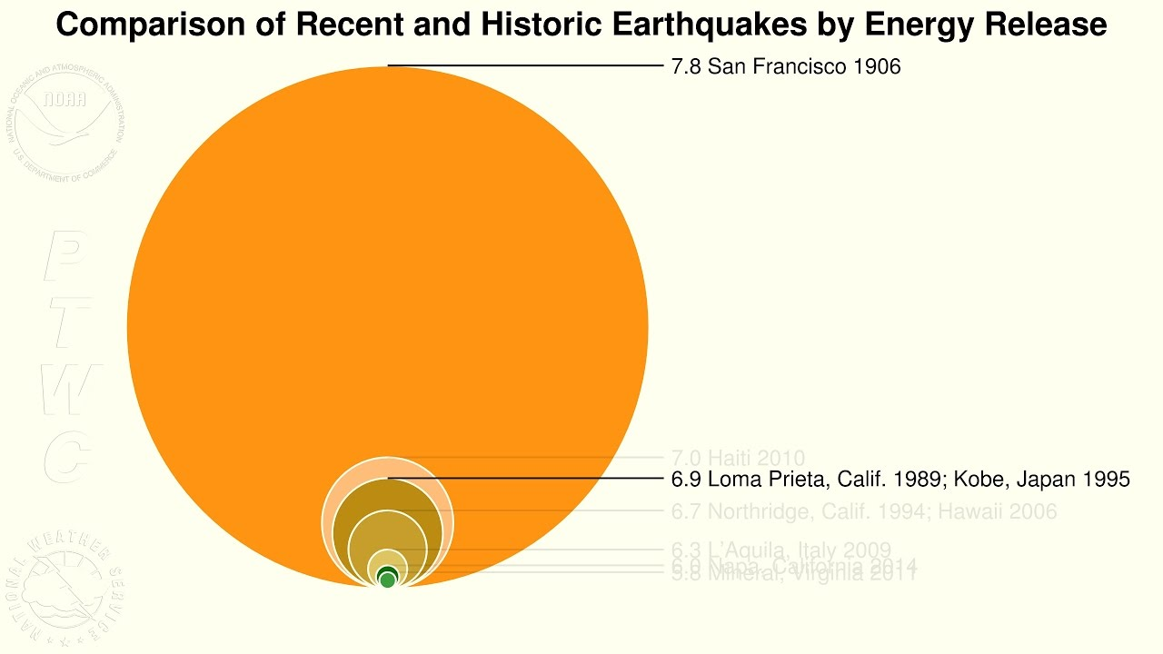 differences in two richter scale values to the ratio of energy released in two earthquakes