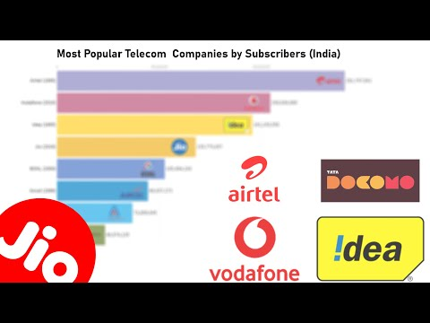 Most Popular Telecom Companies By Subscribers (India)