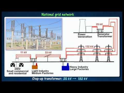[3.6] National grid network