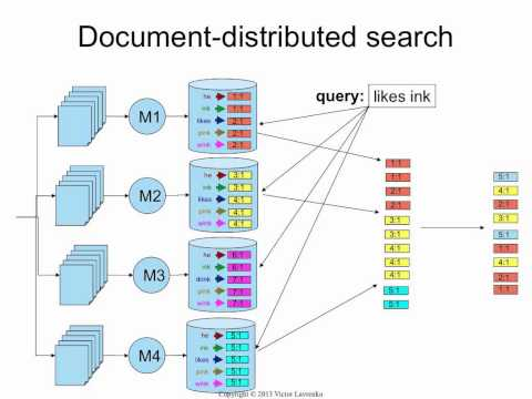 Indexing 17: distributed search