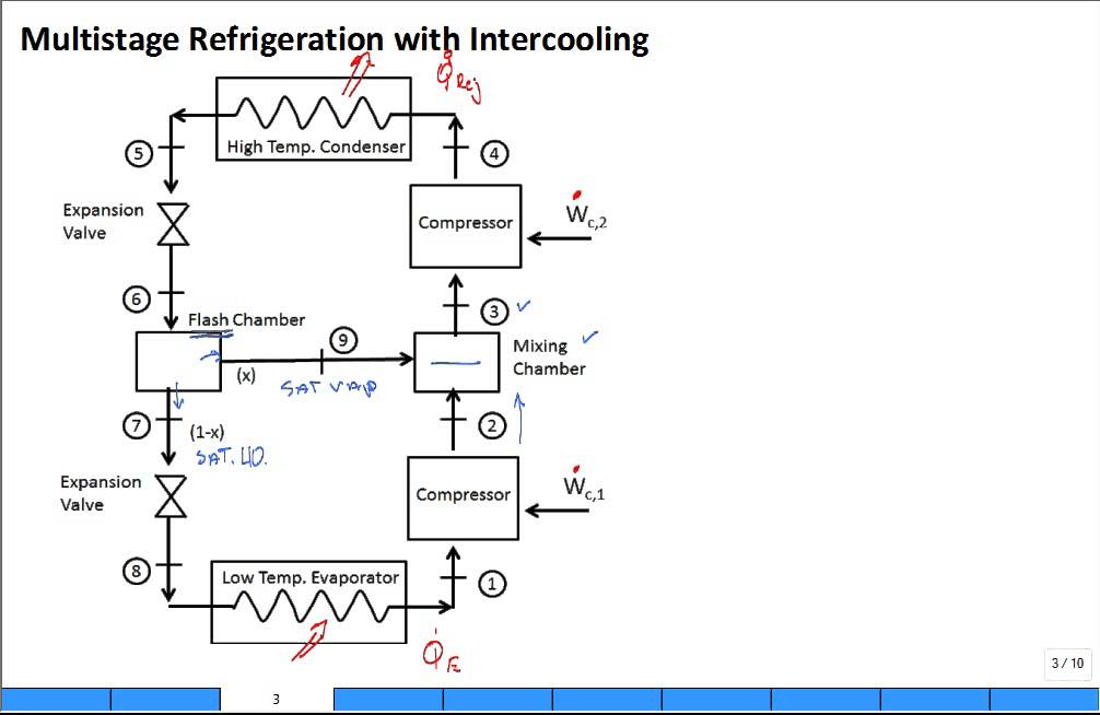 Intro Multistage Refrigeration With Intercooling