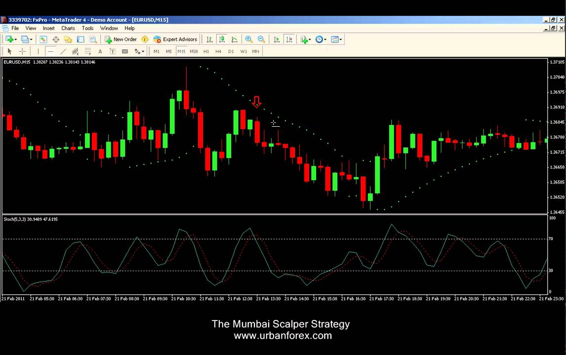 Urban Forex The Mumbai Scalper Strategy - YouTube
