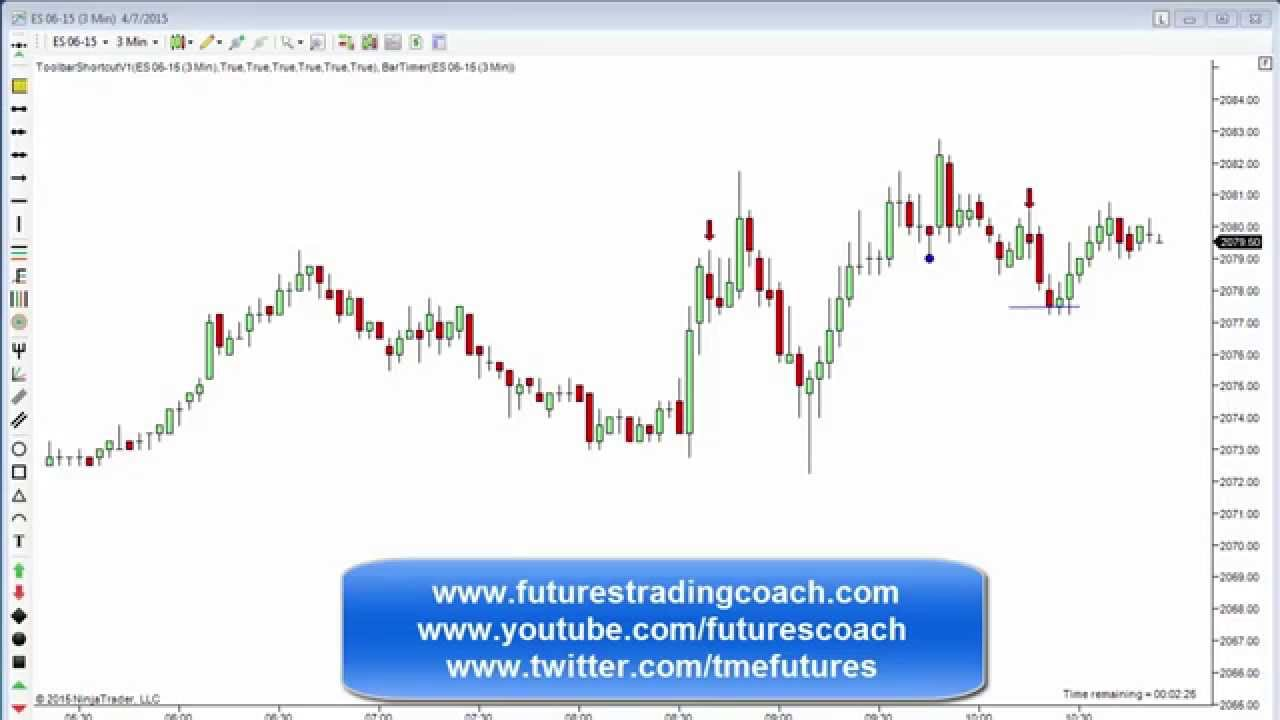 040715 daily market review es tf live futures trading for Live trading room reviews