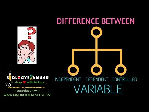 Difference between Independent, Dependent and Controlled variable in an Experiment