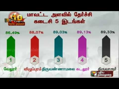 TN SSLC results out: District wise pass percentage details