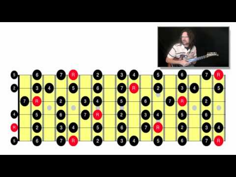Major Modes and Major Pentatonic Scales