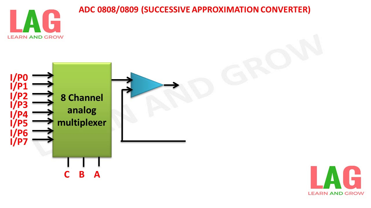 hight resolution of adc 0808 0809 successive approximation converter learn and grow