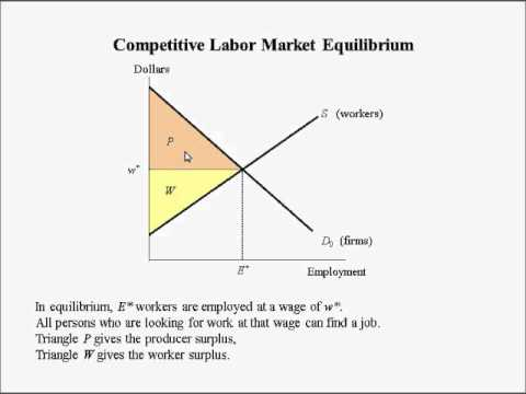 Labor Economics lecture 4 (1 of 2) -- Labor market equilibrium