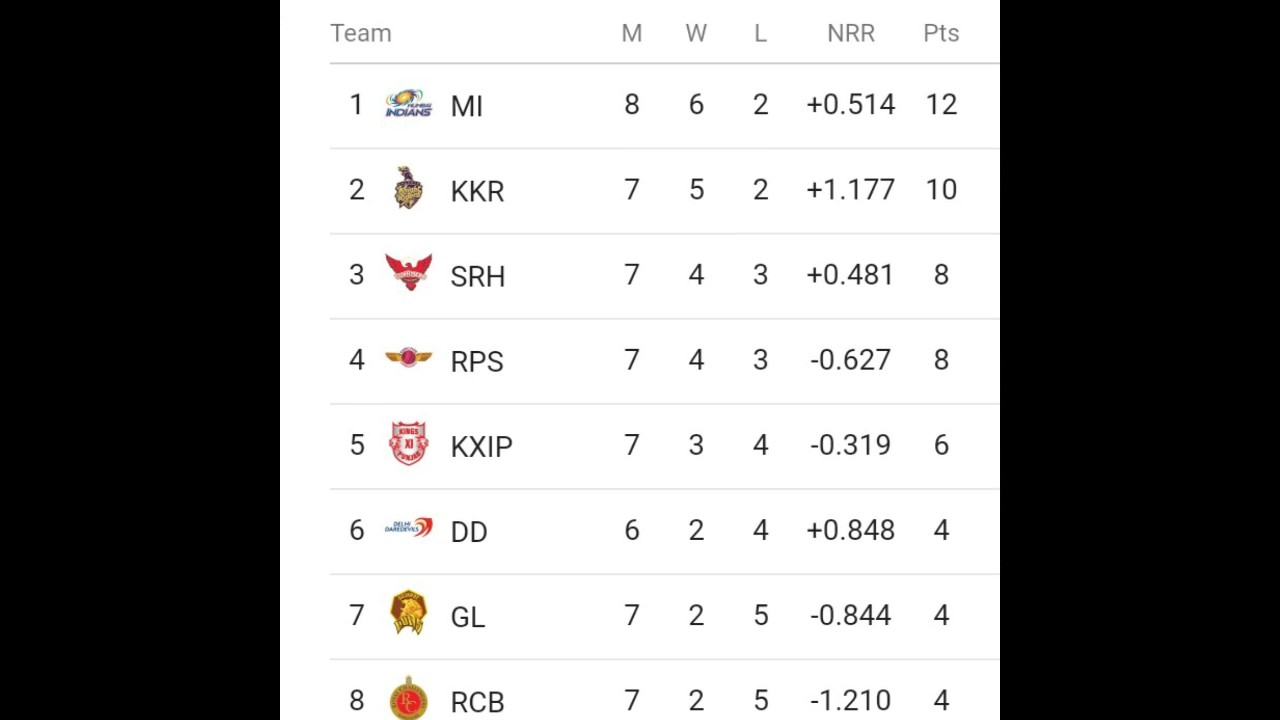 vivo ipl 2017 point table list as on dated 25 04 17 youtube