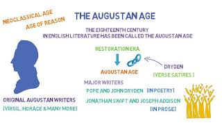 The Augustan Age or, Neoclassical Age | The Age of Reason | Introductory Lesson (Part 1)