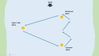 How to Sail a Triangular Course in a dinghy, in a sailing yacht.
