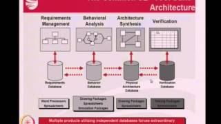 Mod-01 Lec-8 Originating Requirements: Example System Engineering software -CORE