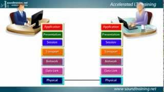 Understanding the OSI Reference Model: Cisco Router Training 101
