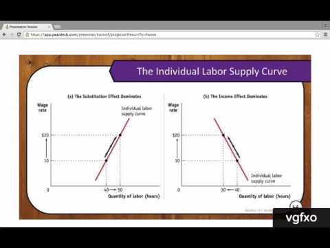Module 71 - The Market for Labor