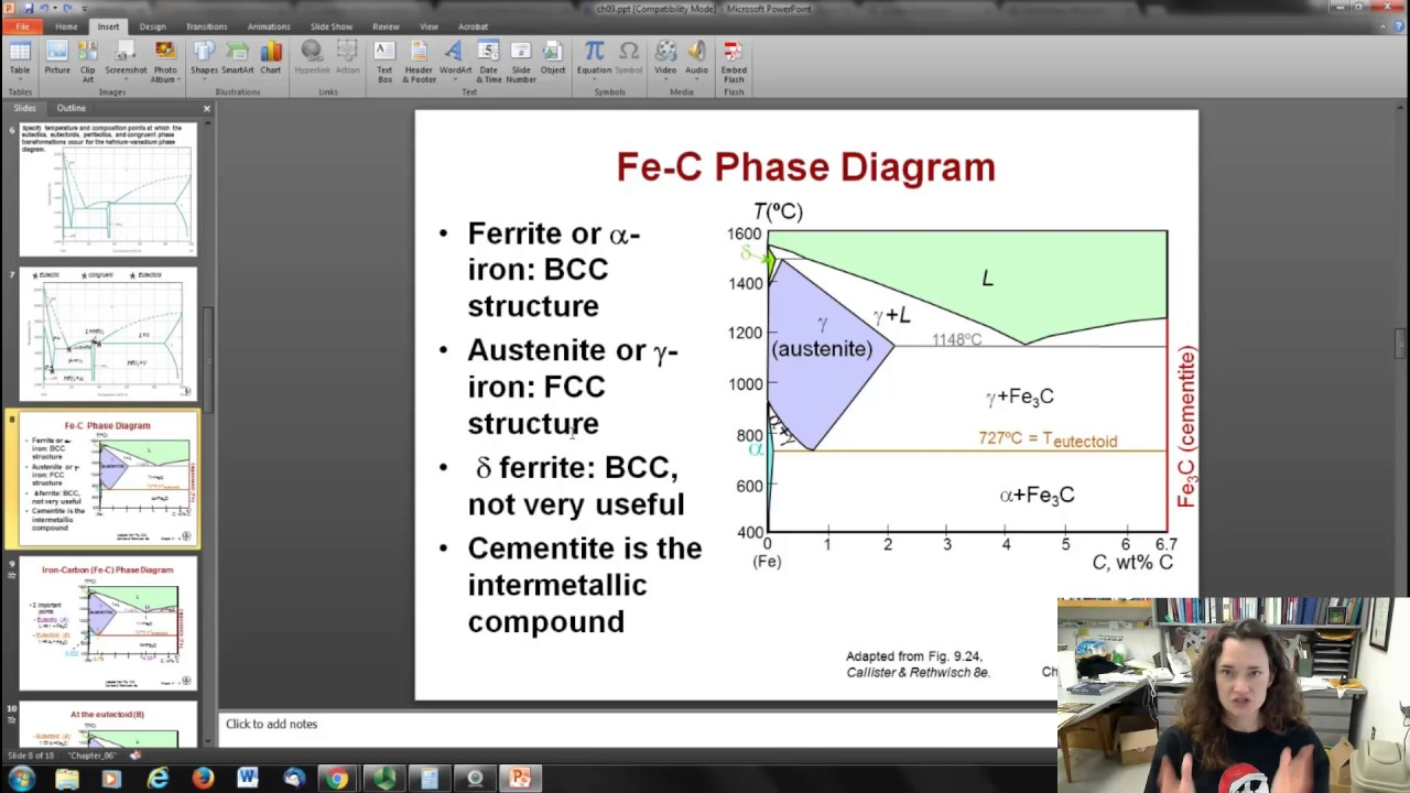 Fe C Phase Diagram Intro