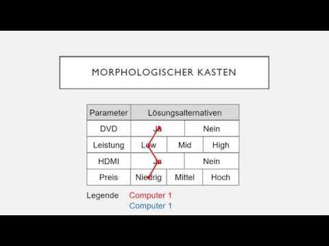 Morphologischer Kasten Am Beispiel Reiseplanung 10