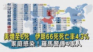 【TVBS新聞精華】20200303美增至6死 伊朗66死死亡率4.3% 家庭感染!羅馬警傳4家人