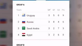 WORLD CUP POINTS TABLE TODAY   fifa world cup 2018 Russia 