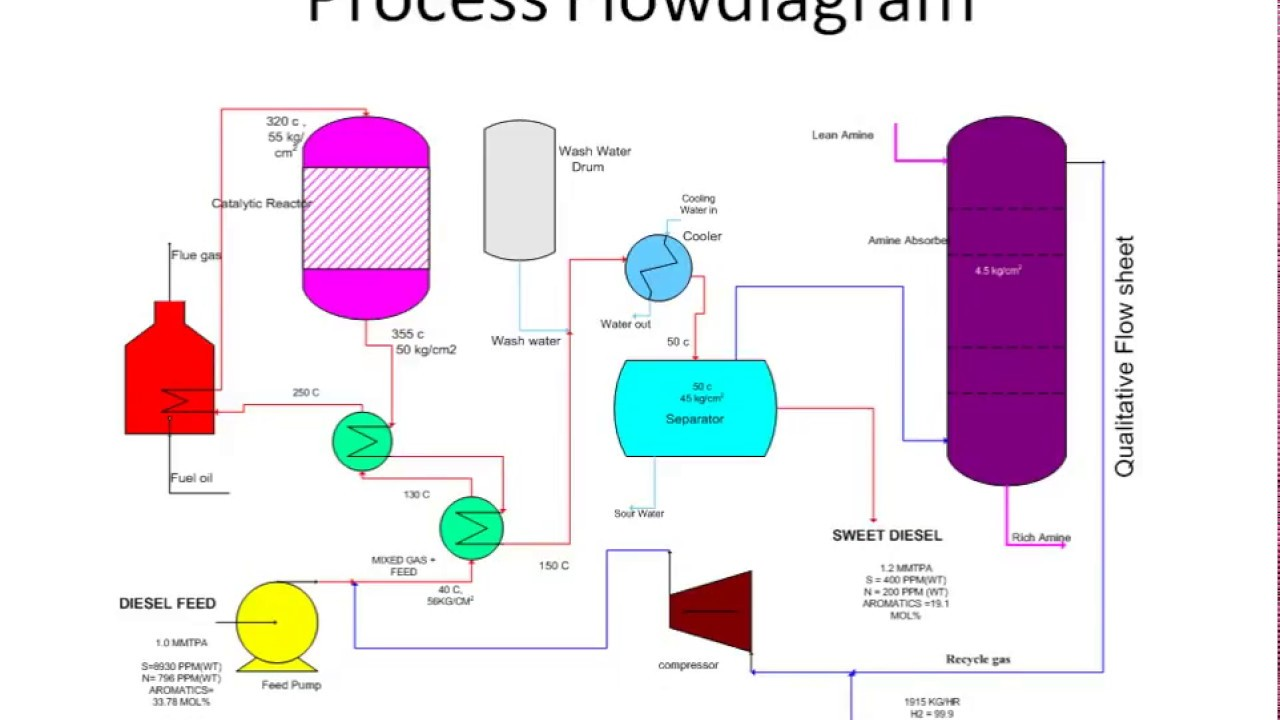 hight resolution of diesel hydro desulphurisation process flow diagram