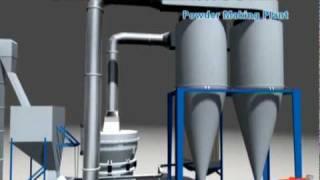 El flujo de la línea producción del molino