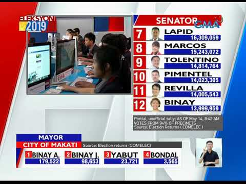 Election results 2019 philippines