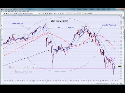 Technical Analysis of Stock Market | 021316