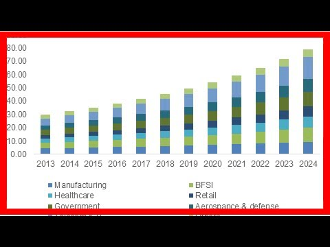 Breaking News | ERP Software Market 2018 Global Trends, Market Share, Industry Size, Growth, Opport